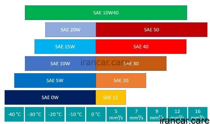 sae class 10w40