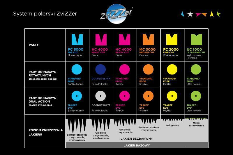 سیستم پرداخت ZviZZer: